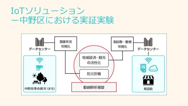 IoTソリューション ー中野区における実証実験
