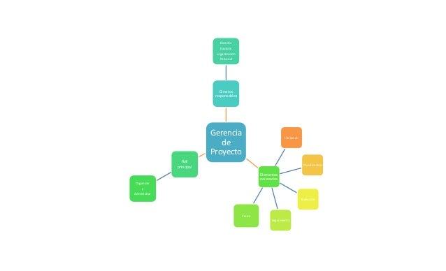 Gerencia de Proyecto Directos responsables Director Equipos organización Personal Roll principal Organizar y Administrar E...