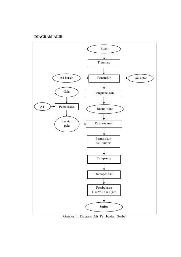 Laporan praktikum sorbet diagram alir ccuart Images