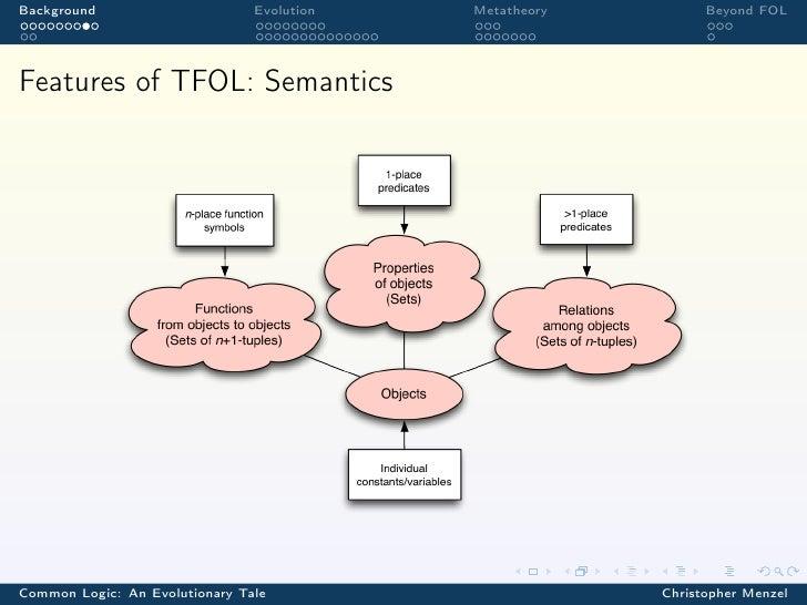 Background                      Evolution   Metatheory         Beyond FOLFeatures of TFOL: SemanticsCommon Logic: An Evolu...