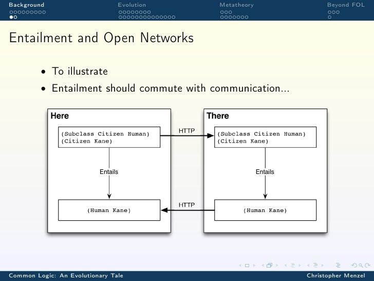 Background                      Evolution   Metatheory             Beyond FOLEntailment and Open Networks         • To ill...