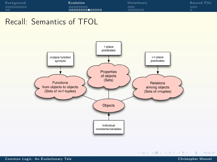 Background                      Evolution   Metatheory         Beyond FOLRecall: Semantics of TFOLCommon Logic: An Evoluti...