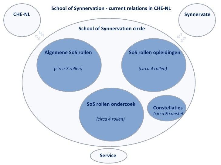 School of Synnervation circle Algemene SoS rollen SoS rollen opleidingen SoS rollen onderzoek CHE-NL Synnervate Service (c...