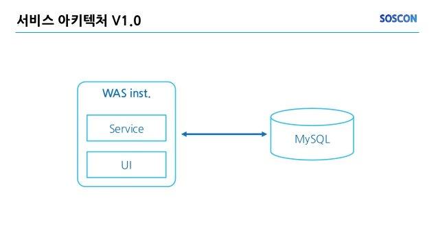 서비스 아키텍처 V1.0 MySQL WAS inst. Service UI