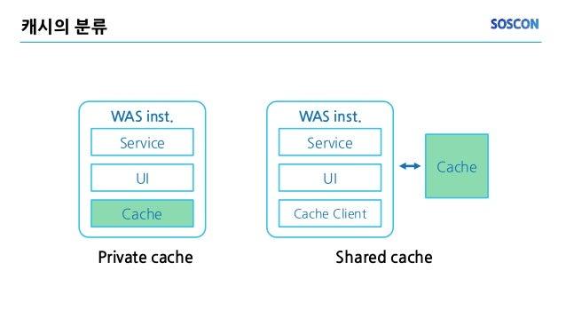 캐시의 분류 WAS inst. Service UI Cache Private cache Shared cache Cache WAS inst. Service UI Cache Client