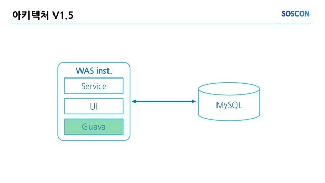 아키텍처 V1.5 MySQL WAS inst. Service UI Guava