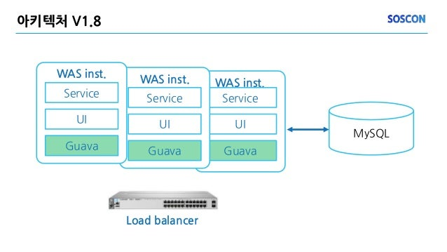 WAS inst. Service UI Guava 아키텍처 V1.8 MySQL WAS inst. Service UI Guava WAS inst. Service UI Guava Load balancer