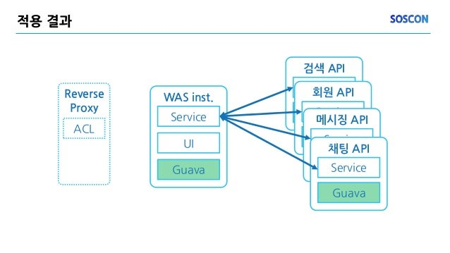 적용 결과 WAS inst. Service UI Guava 검색 API Service Guava 회원 API Service Guava 메시징 API Service Guava 채팅 API Service Guava Reve...