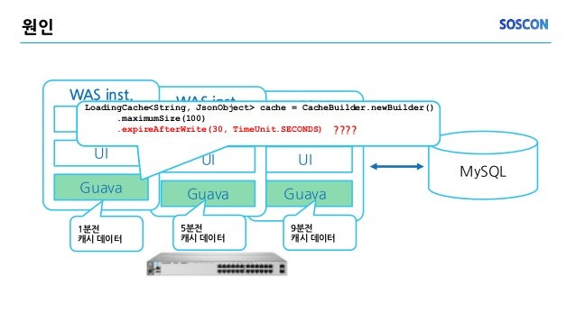 WAS inst. Service UI Guava 원인 MySQL WAS inst. Service UI Guava WAS inst. Service UI Guava 1분전 캐시 데이터 5분전 캐시 데이터 9분전 캐시 데이터...