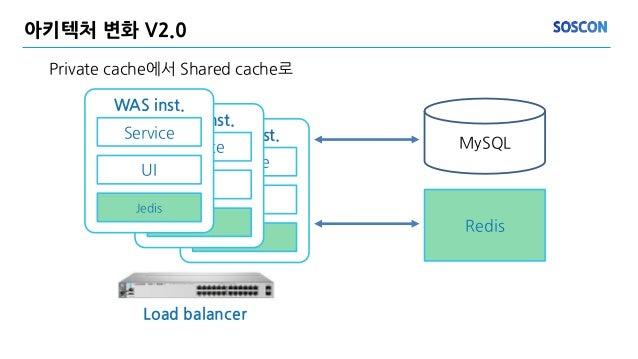 아키텍처 변화 V2.0 Private cache에서 Shared cache로 MySQL Redis WAS inst. Service UI Jedis WAS inst. Service UI Jedis WAS inst. Ser...