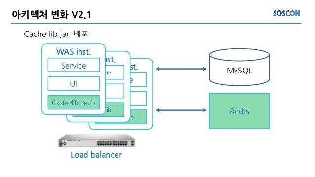 아키텍처 변화 V2.1 Cache-lib.jar 배포 MySQL Redis WAS inst. Service UI Cache-lib WAS inst. Service UI Cache-lib WAS inst. Service ...