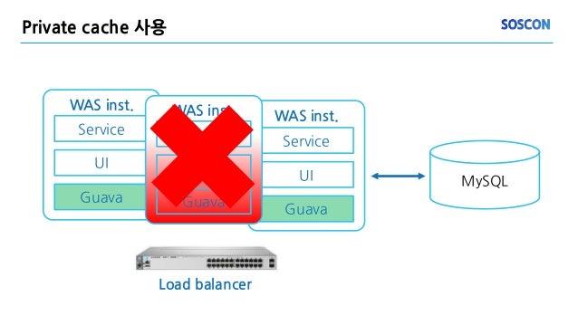 WAS inst. Service UI Guava Private cache 사용 MySQL WAS inst. Service UI Guava WAS inst. Service UI Guava Load balancer