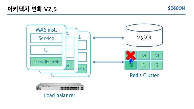 MS 아키텍처 변화 V2.5 MySQL M WAS inst. Service UI Cache-lib, Jedis WAS inst. Service UI Cache-lib, Jedis WAS inst. Service UI C...