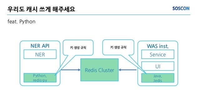 우리도 캐시 쓰게 해주세요 feat. Python Redis Cluster NER API NER Python, redis-py 키 생성 규칙 WAS inst. Service UI Java, Jedis 키 생성 규칙