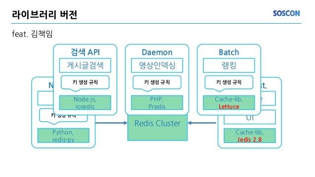 라이브러리 버전 feat. 김책임 Redis Cluster NER API NER Python, redis-py 키 생성 규칙 WAS inst. Service UI Cache-lib, Jedis 2.8 검색 API 게시글...