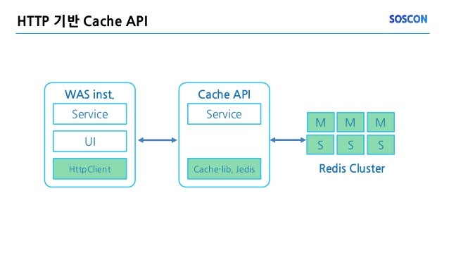 HTTP 기반 Cache API S M WAS inst. Service UI HttpClient M M S S Redis Cluster Cache API Service Cache-lib, Jedis