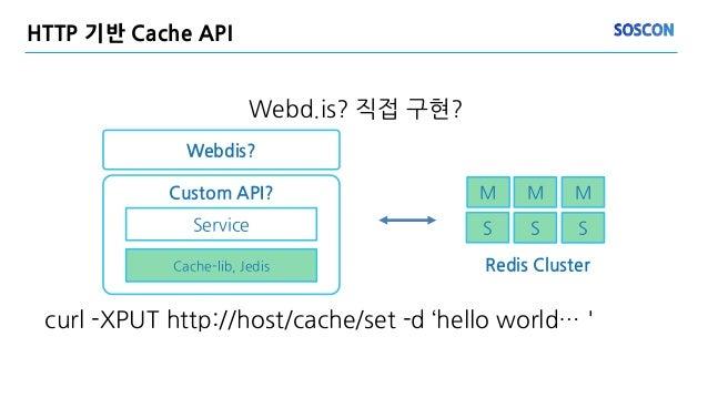 Webd.is? 직접 구현? Webdis? HTTP 기반 Cache API S M M M S S Redis Cluster Custom API? Service Cache-lib, Jedis curl -XPUT http:/...
