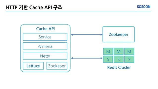 HTTP 기반 Cache API 구조 Zookeeper S M M M S S Redis Cluster Cache API Armeria Netty Zookeper Service Lettuce