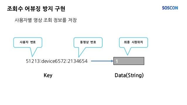 사용자별 영상 조회 정보를 저장 조회수 어뷰징 방지 구현 51213:device6572:2134654 1 사용자 번호 동영상 번호 최종 시청위치 Data(String)Key