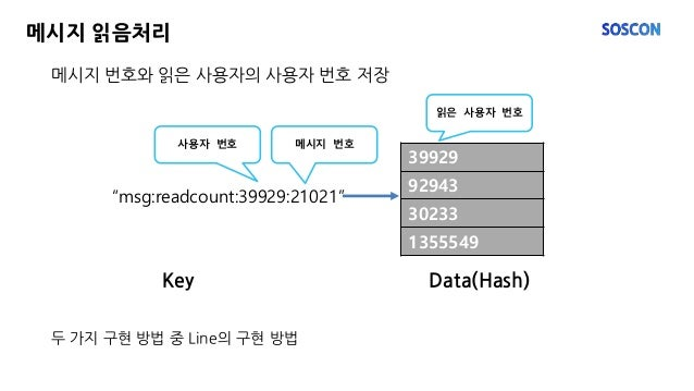 """메시지 번호와 읽은 사용자의 사용자 번호 저장 메시지 읽음처리 두 가지 구현 방법 중 Line의 구현 방법 """"msg:readcount:39929:21021"""" 39929 92943 30233 1355549 사용자 번호 메..."""