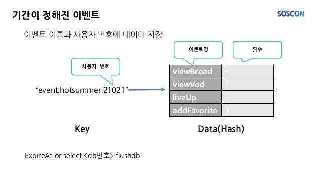 """이벤트 이름과 사용자 번호에 데이터 저장 기간이 정해진 이벤트 ExpireAt or select <db번호> flushdb """"event:hotsummer:21021"""" viewBroad 3 viewVod 7 liveUp ..."""