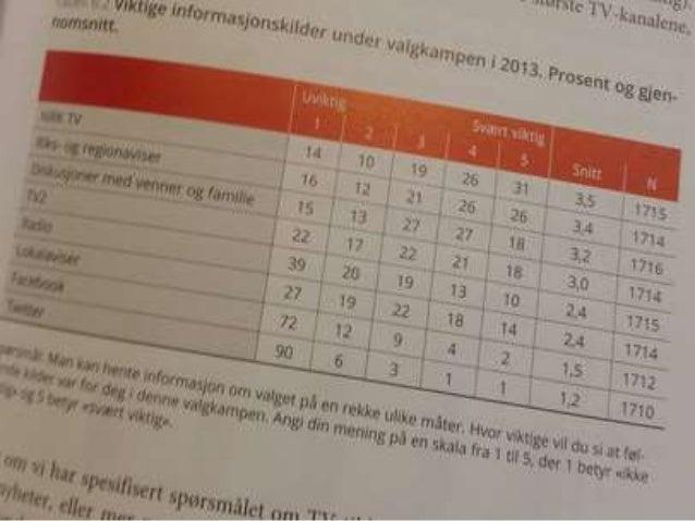Analyse 2011+13+15 Upersonlig  Mer personlig Enveis  Mer toveis Snakke mest til egne Belærende Face viktig for alle. Blo...