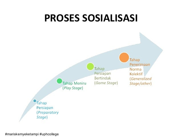 an analysis of socialisation What is environmental analysis in simple words learn about its different types and get an idea of how you can conduct this type of business analysis.