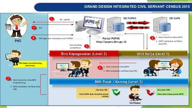 GRAND DESIGN INTEGRATED CIVIL SERVANT CENSUS 2015 Portal PUPNS http://pupns.bkn.go.id NIP11 memverifikasi pendaftaran 33 P...