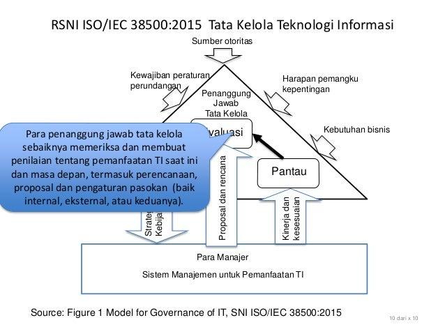 RSNI ISO/IEC 38500:2015 Tata Kelola Teknologi Informasi Source: Figure 1 Model for Governance of IT, SNI ISO/IEC 38500:201...