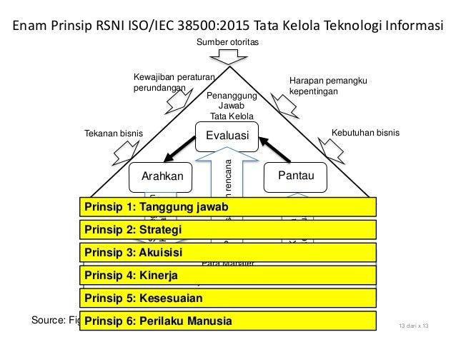 Enam Prinsip RSNI ISO/IEC 38500:2015 Tata Kelola Teknologi Informasi Source: Figure 1 Model for Governance of IT, SNI ISO/...