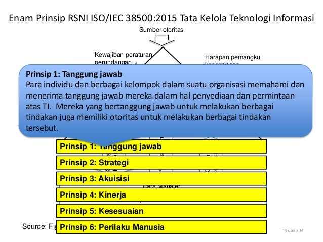 Source: Figure 1 Model for Governance of IT, SNI ISO/IEC 38500:2015 14 dari x 14 Evaluasi Arahkan Pantau Sumber otoritas H...