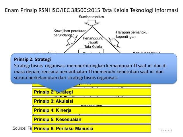 Source: Figure 1 Model for Governance of IT, SNI ISO/IEC 38500:2015 15 dari x 15 Evaluasi Arahkan Pantau Sumber otoritas H...
