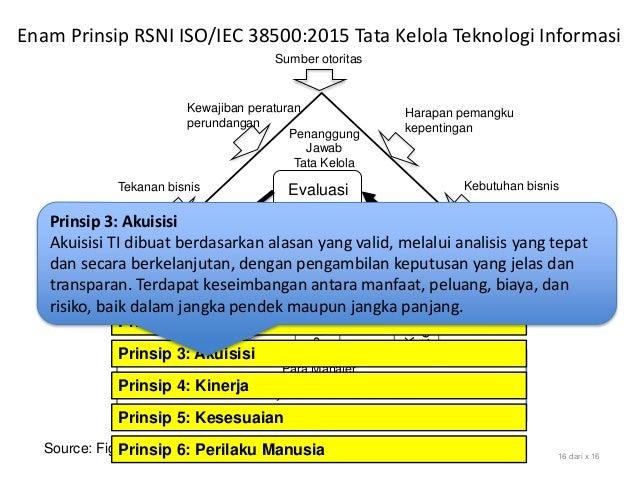 Source: Figure 1 Model for Governance of IT, SNI ISO/IEC 38500:2015 16 dari x 16 Evaluasi Arahkan Pantau Sumber otoritas H...