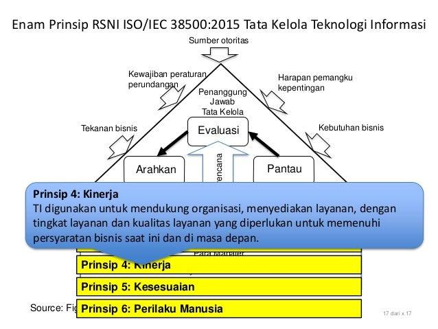 Source: Figure 1 Model for Governance of IT, SNI ISO/IEC 38500:2015 17 dari x 17 Evaluasi Arahkan Pantau Sumber otoritas H...
