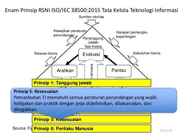 Source: Figure 1 Model for Governance of IT, SNI ISO/IEC 38500:2015 18 dari x 18 Evaluasi Arahkan Pantau Sumber otoritas H...
