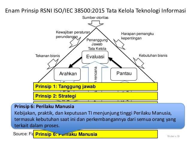 Source: Figure 1 Model for Governance of IT, SNI ISO/IEC 38500:2015 19 dari x 19 Evaluasi Arahkan Pantau Sumber otoritas H...