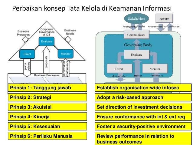 Perbaikan konsep Tata Kelola di Keamanan Informasi 21 Prinsip 2: Strategi Prinsip 3: Akuisisi Prinsip 4: Kinerja Prinsip 5...