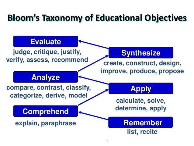 Bloom's Taxonomy of Educational Objectives Apply Comprehend Remember list, recite explain, paraphrase calculate, solve, de...
