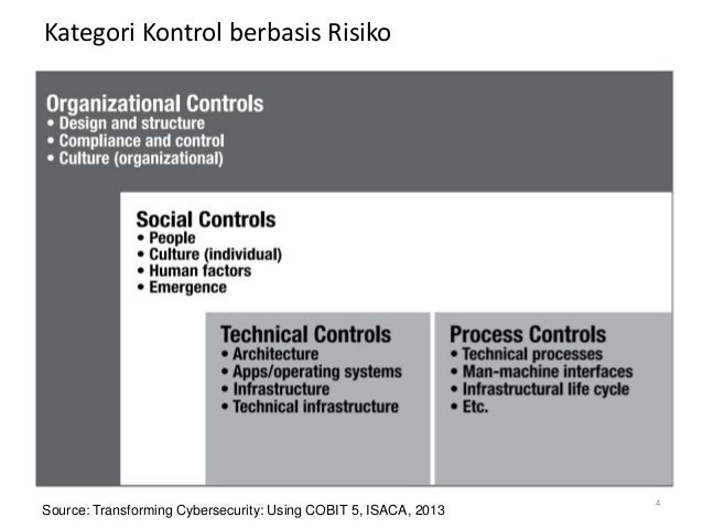 Kategori Kontrol berbasis Risiko Source: Transforming Cybersecurity: Using COBIT 5, ISACA, 2013 4