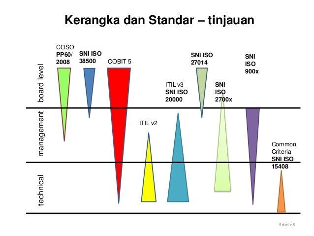 Kerangka dan Standar – tinjauan SNI ISO 38500 COSO PP60/ 2008 COBIT 5 ITIL v2 ITIL v3 SNI ISO 20000 SNI ISO 2700x SNI ISO ...