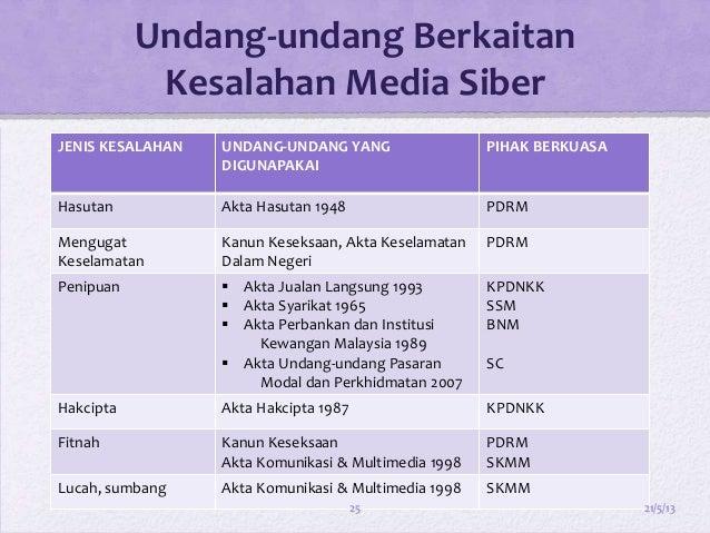 Sosial Media Presentation