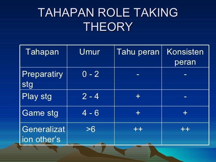 TAHAPAN ROLE TAKING THEORY Tahapan  Umur  Tahu peran Konsisten peran Preparatiry stg 0 - 2 - - Play stg 2 - 4 + - Game stg...