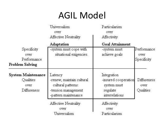 talcott parsons agil model Talcott parsons  5  process where the agil functions become  or other theoretical approaches to produce a more complete model of the social .