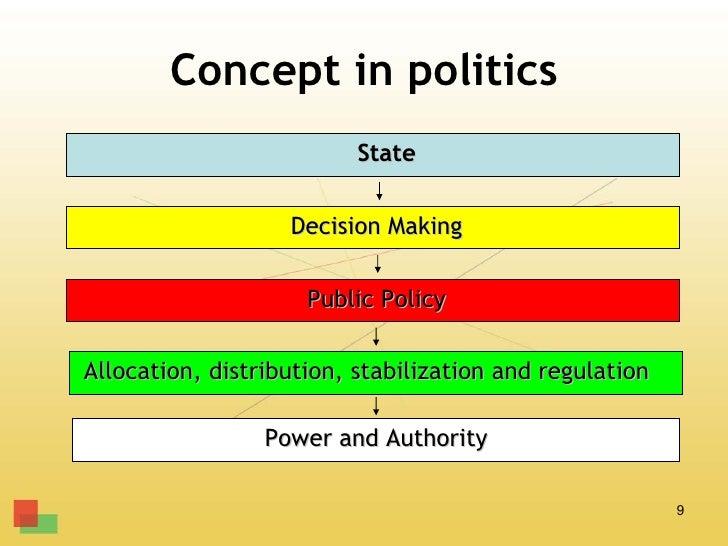 Concept in politics                          State                   Decision Making                     Public PolicyAllo...