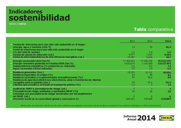 INDICADORES DE SOSTENIBILIDAD PDF DOWNLOAD