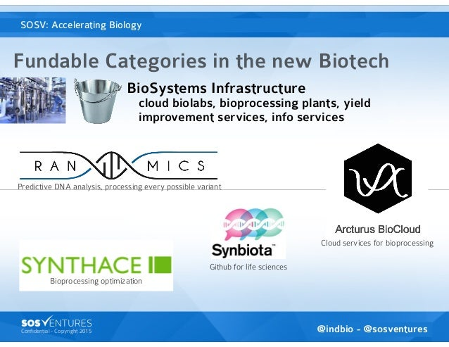 Confidential - Copyright 2015 SOSventures is the Accelerator VC Fundable Categories in the new Biotech @indbio - @sosventu...
