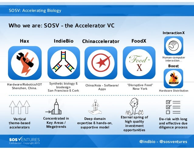 Confidential - Copyright 2015 Synthetic biology & biodesign  San Francisco & Cork Who we are: SOSV - the Accelerator VC S...