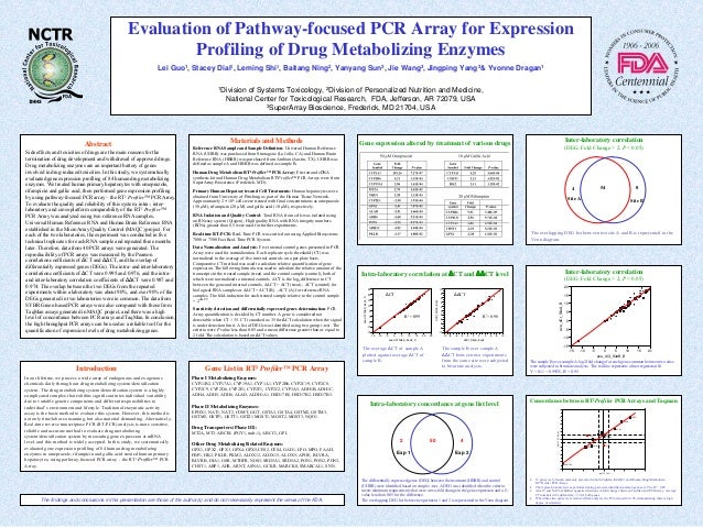 Evaluation of Pathway-focused PCR Array for Expression Profiling of Drug Metabolizing Enzymes Lei Guo1, Stacey Dial1, Lemi...