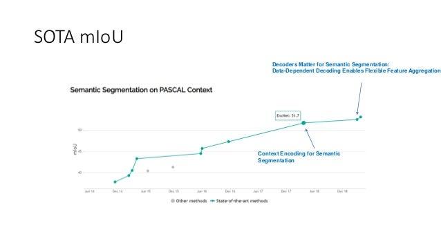 Sota semantic segmentation Slide 2
