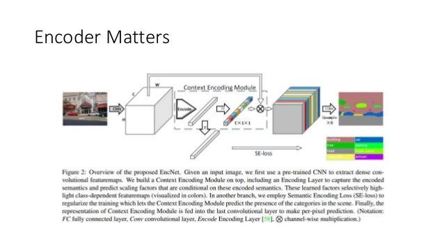 Sota semantic segmentation Slide 3